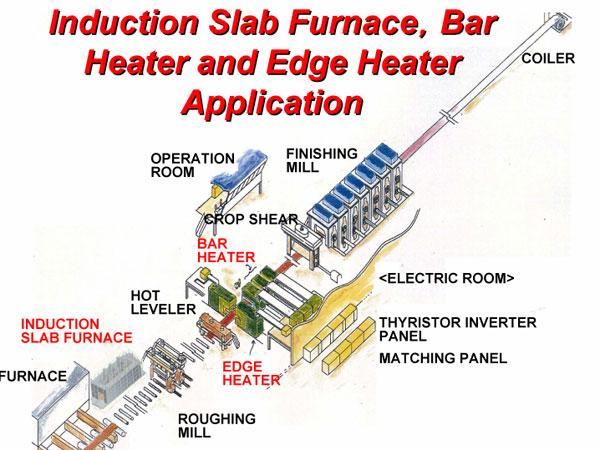 Индукционные нагреватели